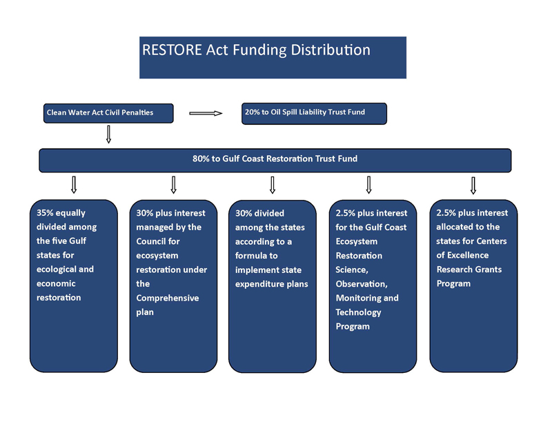 Restore Act Funding Distribution Chart